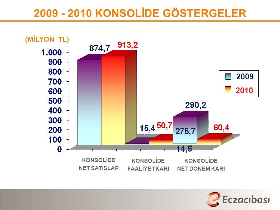 2009 - 2010 KONSOLİDE GÖSTERGELER (MİLYON TL) 2009 2010 ∆ (%)  Konsolide Toplam Varlıklar: 2.489 2.662 7  Konsolide Toplam Özvarlıklar:2.1902.387 9  Özvarlıklar/ Varlıklar : 88 90 2