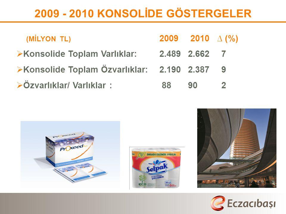 2009 - 2010 KONSOLİDE GÖSTERGELER (MİLYON TL) 2009 2010 ∆ (%)  Konsolide Toplam Varlıklar: 2.489 2.662 7  Konsolide Toplam Özvarlıklar:2.1902.387 9