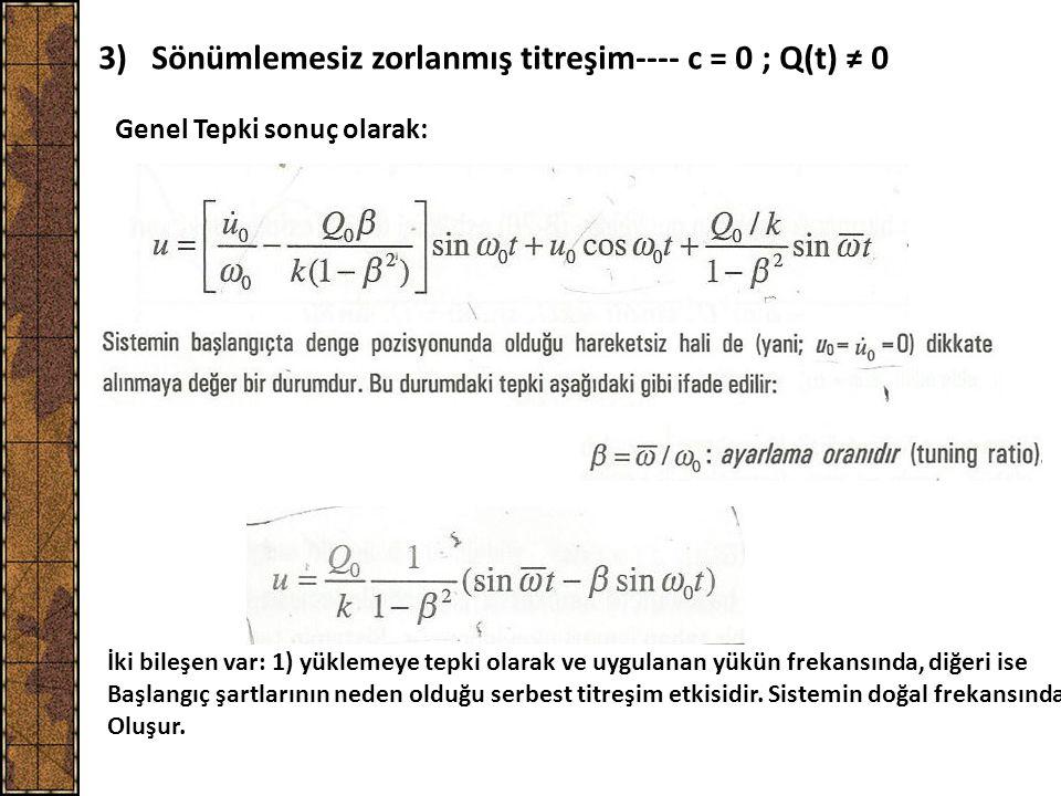 3) Sönümlemesiz zorlanmış titreşim---- c = 0 ; Q(t) ≠ 0 Genel Tepki sonuç olarak: İki bileşen var: 1) yüklemeye tepki olarak ve uygulanan yükün frekan