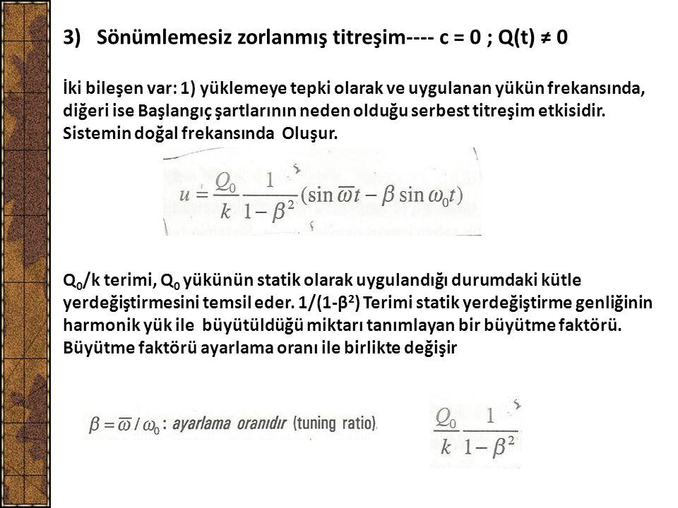3) Sönümlemesiz zorlanmış titreşim---- c = 0 ; Q(t) ≠ 0 Q 0 /k terimi, Q 0 yükünün statik olarak uygulandığı durumdaki kütle yerdeğiştirmesini temsil