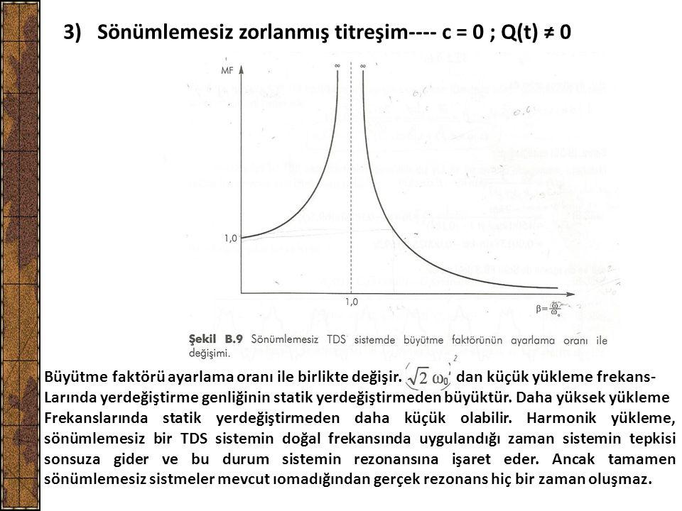 3) Sönümlemesiz zorlanmış titreşim---- c = 0 ; Q(t) ≠ 0 Büyütme faktörü ayarlama oranı ile birlikte değişir. dan küçük yükleme frekans- Larında yerdeğ