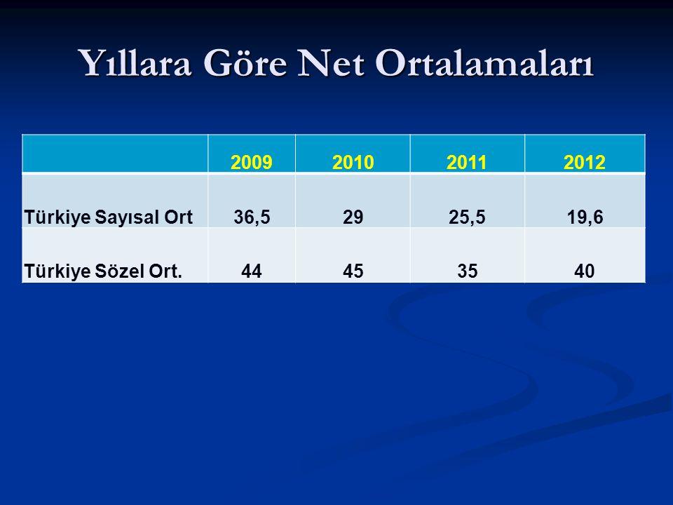 Yıllara Göre Net Ortalamaları 2009201020112012 Türkiye Sayısal Ort36,52925,519,6 Türkiye Sözel Ort.44453540