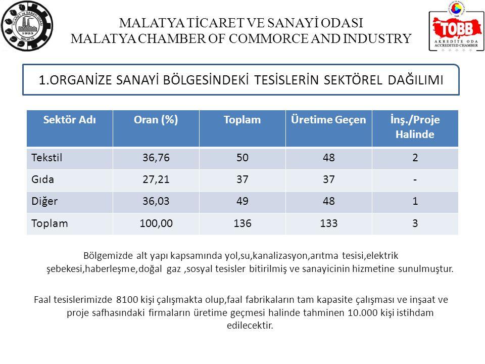 MALATYA TİCARET VE SANAYİ ODASI MALATYA CHAMBER OF COMMORCE AND INDUSTRY 1.ORGANİZE SANAYİ BÖLGESİNDEKİ TESİSLERİN SEKTÖREL DAĞILIMI Sektör AdıOran (%)ToplamÜretime Geçenİnş./Proje Halinde Tekstil36,7650482 Gıda27,2137 - Diğer36,0349481 Toplam100,001361333 Bölgemizde alt yapı kapsamında yol,su,kanalizasyon,arıtma tesisi,elektrik şebekesi,haberleşme,doğal gaz,sosyal tesisler bitirilmiş ve sanayicinin hizmetine sunulmuştur.