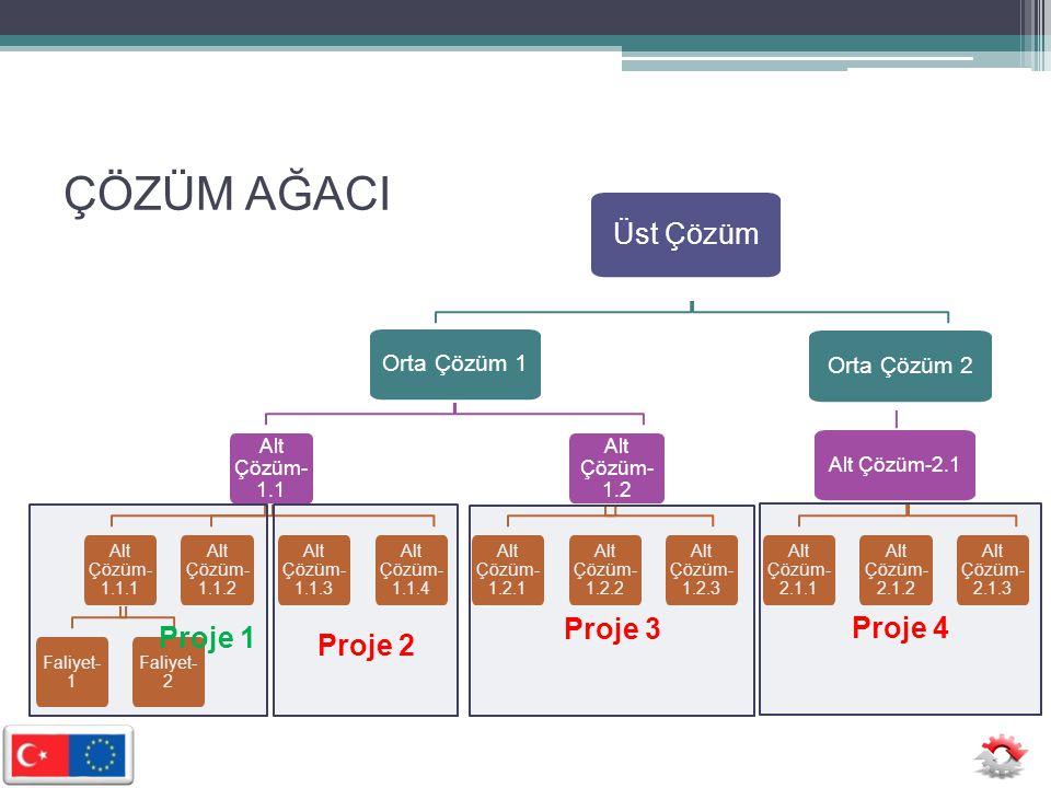 A-Proje Fikrinin PTD'ye Dönüşmesi 1.Gerekçe ▫ Durum ve Sorun Analizi ▫ Talep Analizi 2.Projenin Ana Faaliyetleri ve Çözüm Yöntemi ▫ Faaliyetler (Yapılacaklar, Satın alınacaklar,) ▫ Tahmini Bütçe, Zaman Planlaması, Performans Göstergeleri, Uygulamanın Yönetimi ▫ Fizibilite Çalışmaları 3.Ek Bilgiler ▫ İnşaat'a İlişkin Belgeler, Avan Çizimler, Proforma Faturalar