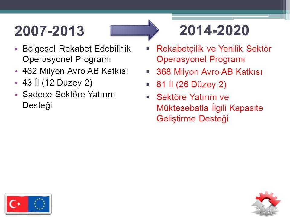 2007-2013 • Bölgesel Rekabet Edebilirlik Operasyonel Programı • 482 Milyon Avro AB Katkısı • 43 İl (12 Düzey 2) • Sadece Sektöre Yatırım Desteği  Rekabetçilik ve Yenilik Sektör Operasyonel Programı  368 Milyon Avro AB Katkısı  81 İl (26 Düzey 2)  Sektöre Yatırım ve Müktesebatla İlgili Kapasite Geliştirme Desteği 2014-2020