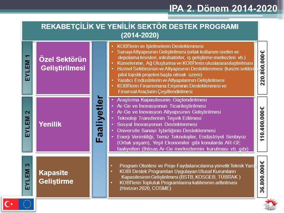 REKABETÇİLİK VE YENİLİK SEKTÖR DESTEK PROGRAMI (2014-2020) REKABETÇİLİK VE YENİLİK SEKTÖR DESTEK PROGRAMI (2014-2020) Yenilik Özel Sektörün Geliştirilmesi Özel Sektörün Geliştirilmesi EYLEM 1 EYLEM 2 Faaliyetler •Araştırma Kapasitesinin Güçlendirilmesi •Ar-Ge ve İnovasyonun Ticarileştirilmesi •Ar-Ge ve İnovasyon Altyapısının Geliştirilmesi •Teknoloji Transferinin Teşvik Edilmesi •Sosyal İnovasyonun Desteklenmesi •Üniversite Sanayi İşbirliğinin Desteklenmesi •Enerji Verimliliği, Temiz Teknolojiler, Endüstriyel Simbiyoz (Ortak yaşam), Yeşil Ekonomiler gibi konularda AR-GE faaliyetleri (İhtisas Ar-Ge merkezlerinin kurulması vb.