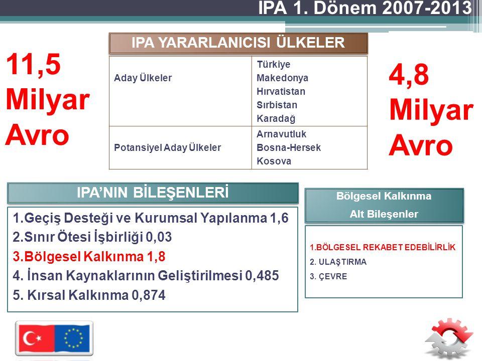 IPA YARARLANICISI ÜLKELER Aday Ülkeler Türkiye Makedonya Hırvatistan Sırbistan Karadağ Potansiyel Aday Ülkeler Arnavutluk Bosna-Hersek Kosova IPA'NIN BİLEŞENLERİ 1.Geçiş Desteği ve Kurumsal Yapılanma 1,6 2.Sınır Ötesi İşbirliği 0,03 3.Bölgesel Kalkınma 1,8 4.