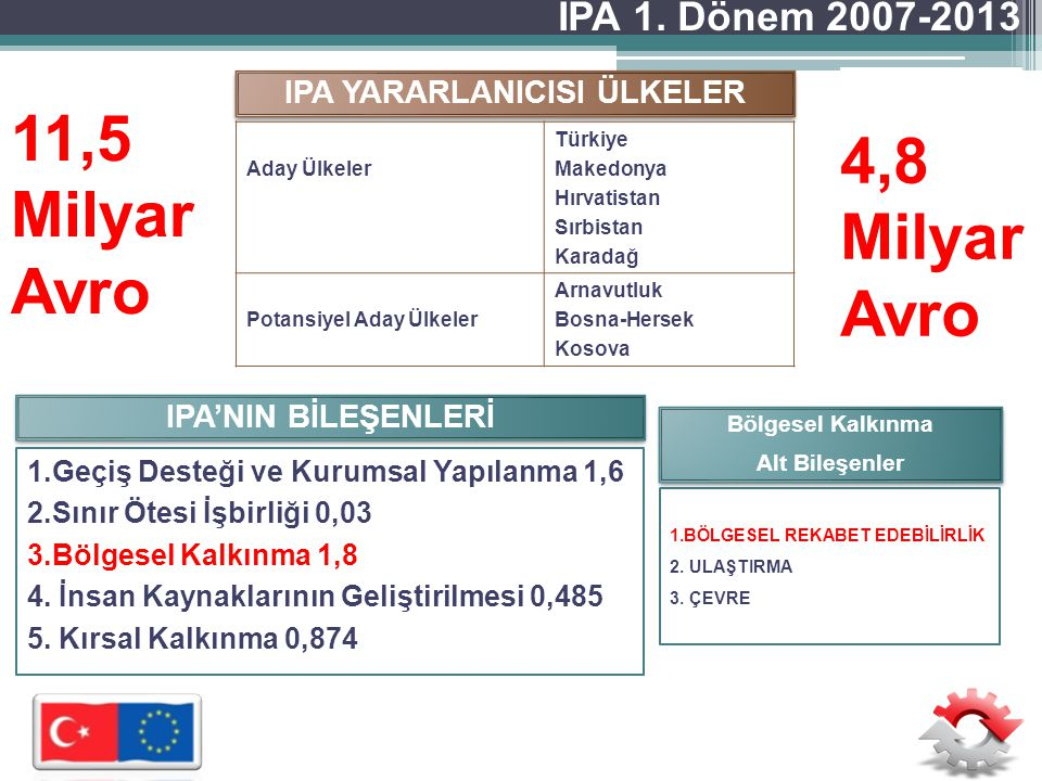 PROGRAM OTORİTELERİ Yetkili Akreditasyon Görevlisi (CAO) III.
