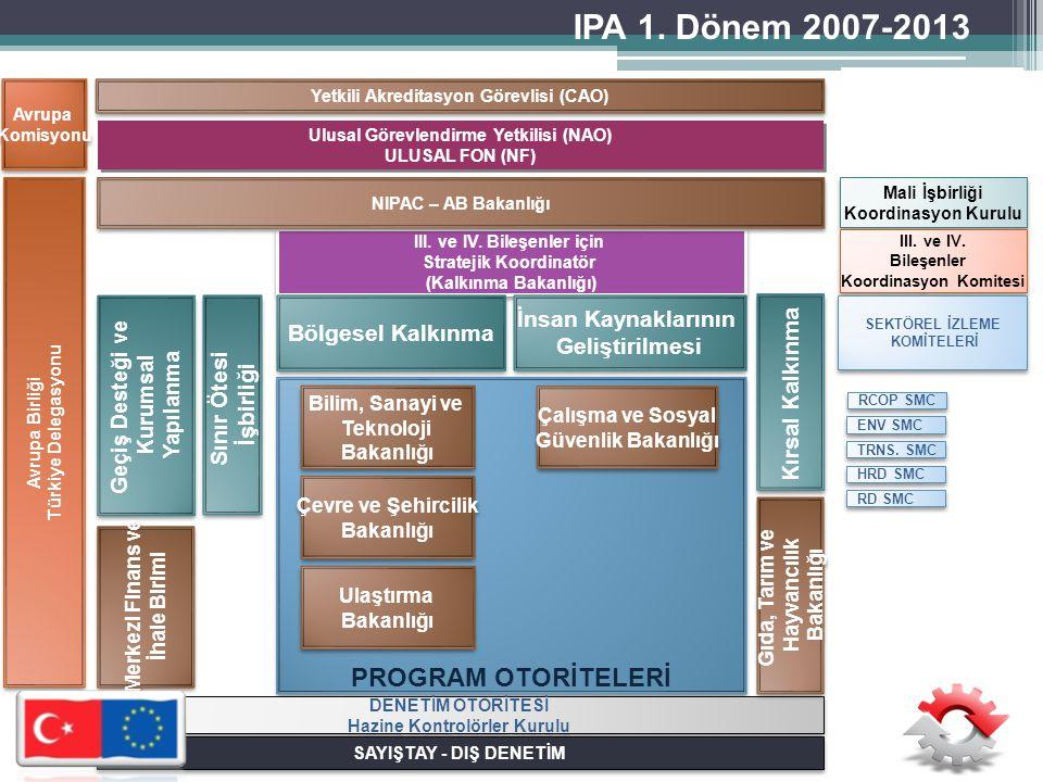 2007-2013 Bölgesel Rekabet Edebilirlik Operasyonel Programı (BROP) • 565 Milyon Avro Bütçe (482 Milyon Avro AB Katkısı) • 43 İl (12 Düzey 2) • 3 Öncelik 8 Tedbir • Sektöre Yatırım Desteği, Program Otoritesi ve Faydalanıcılara yönelik Teknik Yardım • 63 Proje 603 Milyon Avro IPA 1.