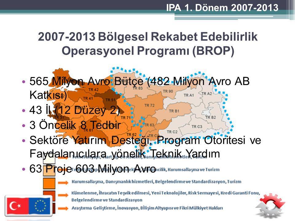 BÖLGESEL REKABET EDEBİLİRLİK OPERASYONEL PROGRAMI 2007-2013 BÖLGESEL REKABET EDEBİLİRLİK OPERASYONEL PROGRAMI 2007-2013 İŞLETME KAPASİTELERİNİN ARTIRILMASI VE GİRİŞİMCİLİĞİN TEŞVİK EDİLMESİ İŞLETME KAPASİTELERİNİN ARTIRILMASI VE GİRİŞİMCİLİĞİN TEŞVİK EDİLMESİ İŞ ORTAMININ İYİLEŞTİRİLMESİ İŞ ORTAMININ İYİLEŞTİRİLMESİ ÖNCELİK 1 ÖNCELİK 2 T E D B İ R L E R 2.1.