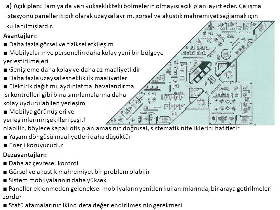 a) Açık plan: Tam ya da yarı yükseklikteki bölmelerin olmayışı açık planı ayırt eder. Çalışma istasyonu panelleri tipik olarak uzaysal ayrım, görsel v