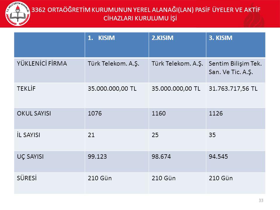 3362 ORTAÖĞRETİM KURUMUNUN YEREL ALANAĞI(LAN) PASİF ÜYELER VE AKTİF CİHAZLARI KURULUMU İŞİ 1.KISIM2.KISIM3. KISIM YÜKLENİCİ FİRMATürk Telekom. A.Ş. Se