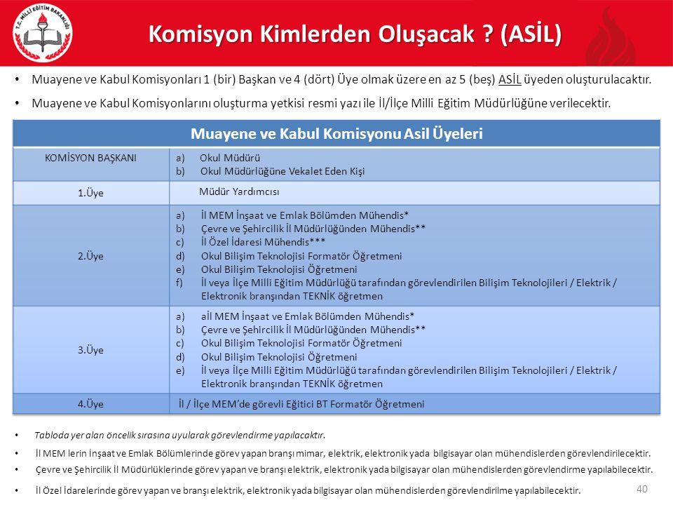 Komisyon Kimlerden Oluşacak ? (ASİL) • Muayene ve Kabul Komisyonları 1 (bir) Başkan ve 4 (dört) Üye olmak üzere en az 5 (beş) ASİL üyeden oluşturulaca