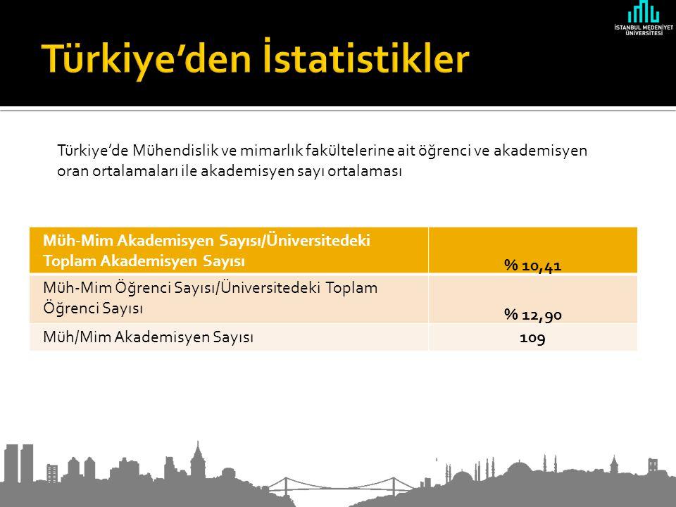 Müh-Mim Akademisyen Sayısı/Üniversitedeki Toplam Akademisyen Sayısı % 10,41 Müh-Mim Öğrenci Sayısı/Üniversitedeki Toplam Öğrenci Sayısı % 12,90 Müh/Mim Akademisyen Sayısı109 Türkiye'de Mühendislik ve mimarlık fakültelerine ait öğrenci ve akademisyen oran ortalamaları ile akademisyen sayı ortalaması