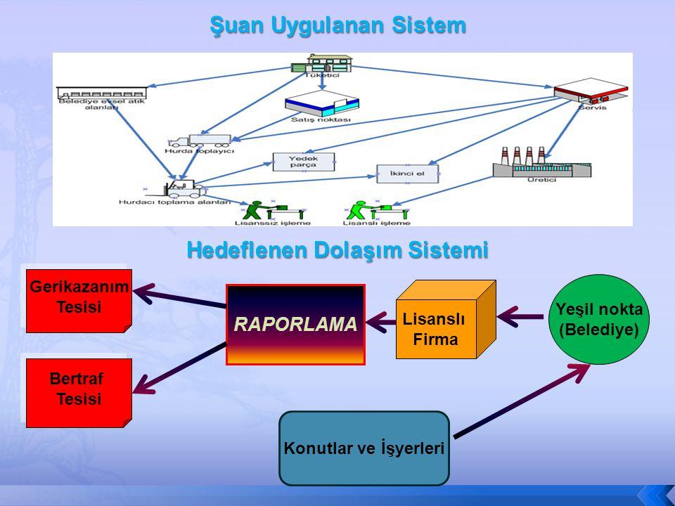 Hedeflenen Dolaşım Sistemi Konutlar ve İşyerleri Yeşil nokta (Belediye) Lisanslı Firma RAPORLAMA Gerikazanım Tesisi Gerikazanım Tesisi Bertraf Tesisi Bertraf Tesisi