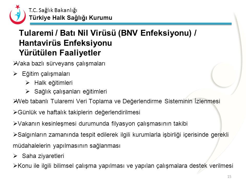 T.C. Sağlık Bakanlığı Türkiye Halk Sağlığı Kurumu Tularemi / Batı Nil Virüsü (BNV Enfeksiyonu) / Hantavirüs Enfeksiyonu Yürütülen Faaliyetler  Vaka b