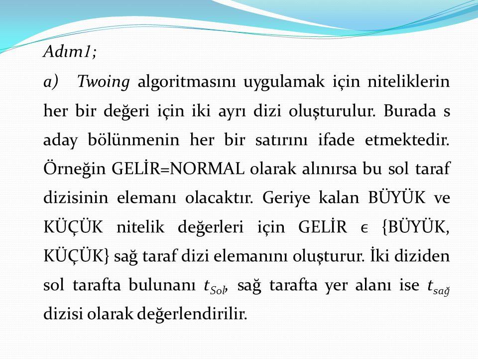 Adım 1 ; a)Twoing algoritmasını uygulamak için niteliklerin her bir değeri için iki ayrı dizi oluşturulur. Burada s aday bölünmenin her bir satırını i
