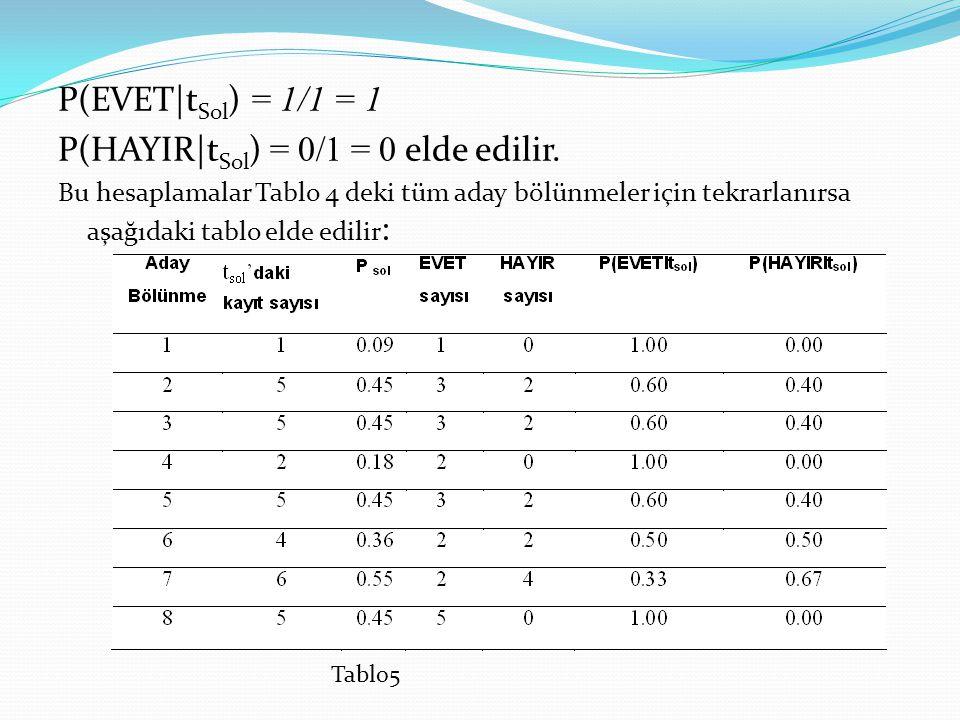 P(EVET t Sol ) = 1/1 = 1 P(HAYIR t Sol ) = 0/1 = 0 elde edilir. Bu hesaplamalar Tablo 4 deki tüm aday bölünmeler için tekrarlanırsa aşağıdaki tablo el