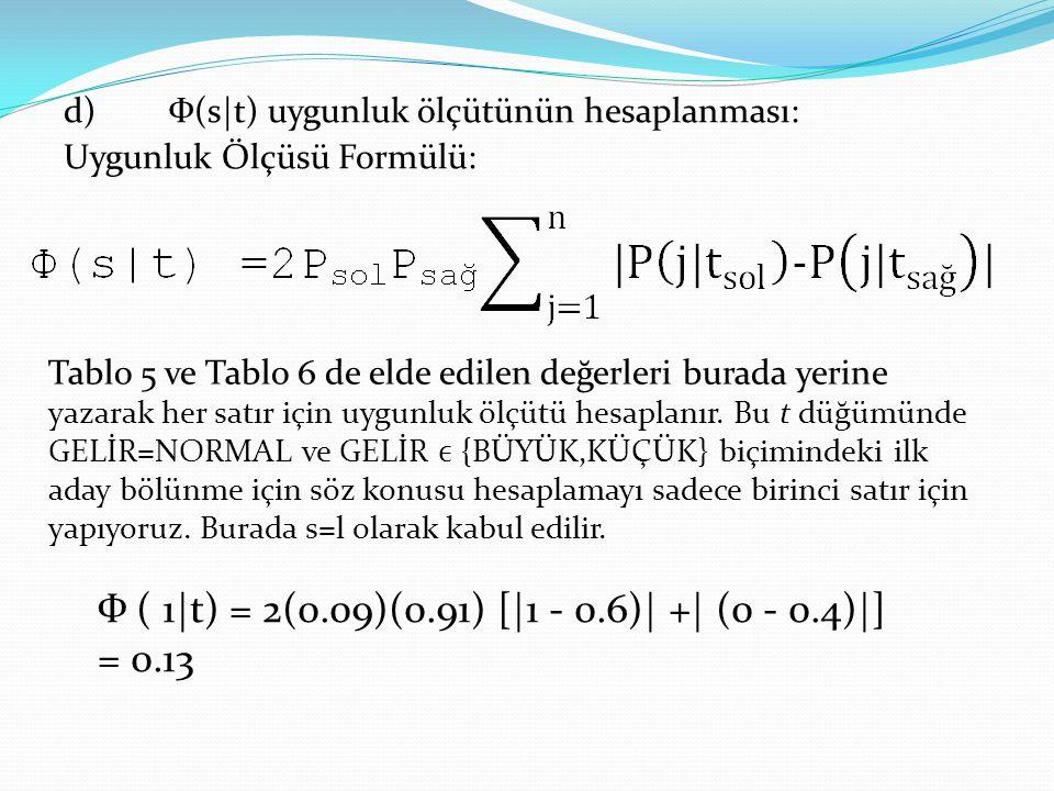 d)Ф(s t) uygunluk ölçütünün hesaplanması: Uygunluk Ölçüsü Formülü: Tablo 5 ve Tablo 6 de elde edilen değerleri burada yerine yazarak her satır için uy