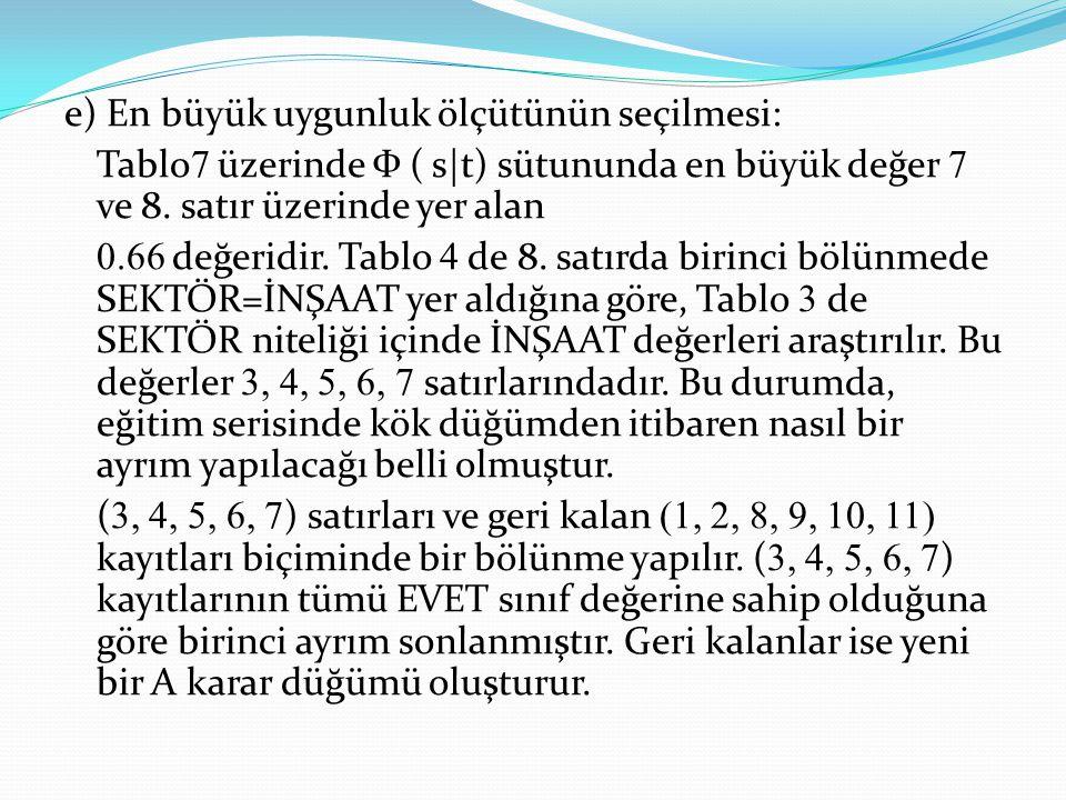 e) En büyük uygunluk ölçütünün seçilmesi: Tablo 7 üzerinde Ф ( s t) sütununda en büyük değer 7 ve 8. satır üzerinde yer alan 0.66 değeridir. Tablo 4 d