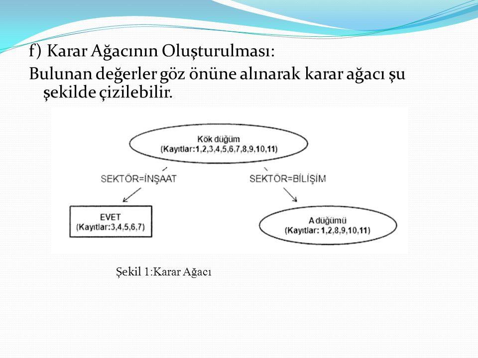 f) Karar Ağacının Oluşturulması: Bulunan değerler göz önüne alınarak karar ağacı şu şekilde çizilebilir. Şekil 1:Karar Ağacı