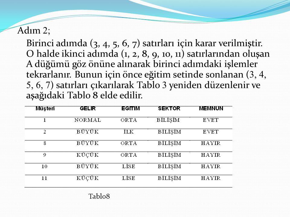 Adım 2; Birinci adımda (3, 4, 5, 6, 7) satırları için karar verilmiştir. O halde ikinci adımda (1, 2, 8, 9, 10, 11) satırlarından oluşan A düğümü göz