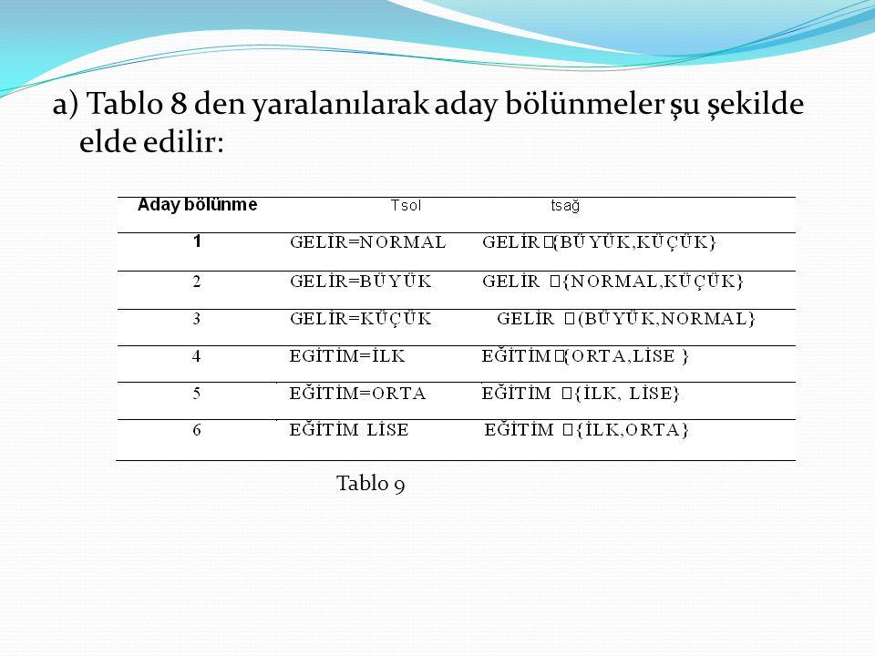 a) Tablo 8 den yaralanılarak aday bölünmeler şu şekilde elde edilir: Tablo 9