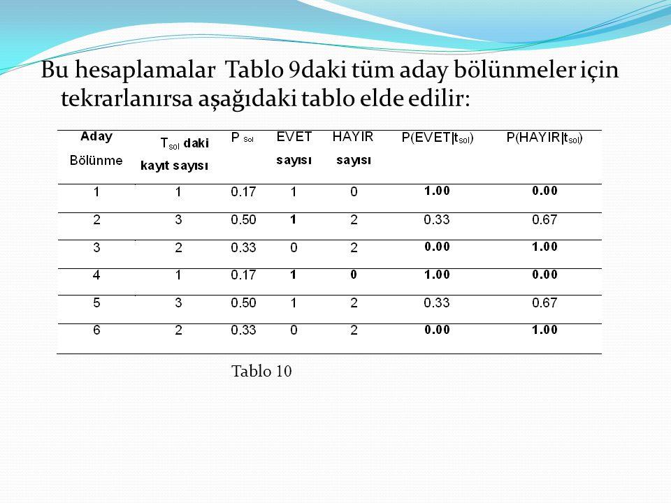 Bu hesaplamalar Tablo 9 daki tüm aday bölünmeler için tekrarlanırsa aşağıdaki tablo elde edilir: Tablo 10