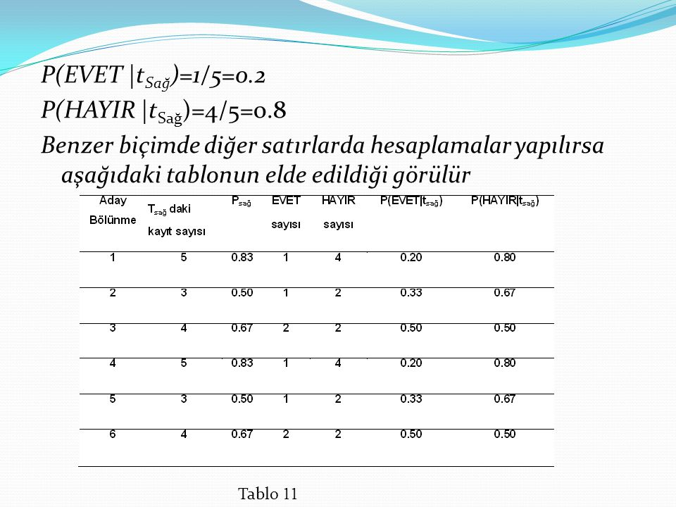 P(EVET  t Sağ )=1/5=0.2 P(HAYIR  t Sağ )=4/5=0.8 Benzer biçimde diğer satırlarda hesaplamalar yapılırsa aşağıdaki tablonun elde edildiği görülür Tablo