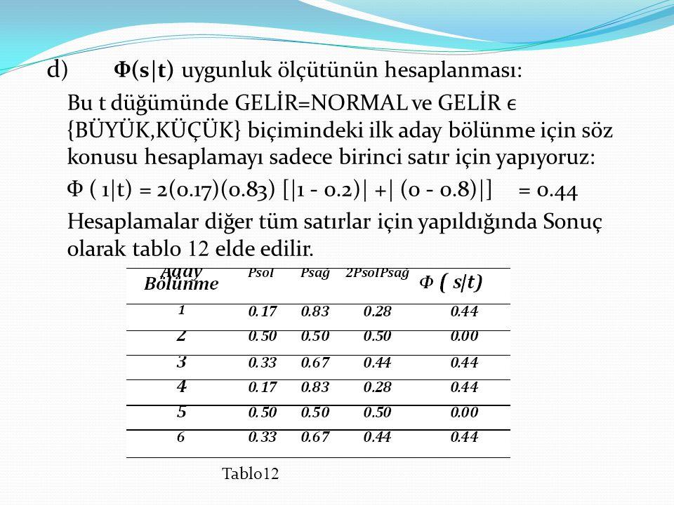 d ) Ф(s t)uygunluk ölçütünün hesaplanması: Bu t düğümünde GELİR=NORMAL ve GELİR {BÜYÜK,KÜÇÜK} biçimindeki ilk aday bölünme için söz konusu hesaplamayı