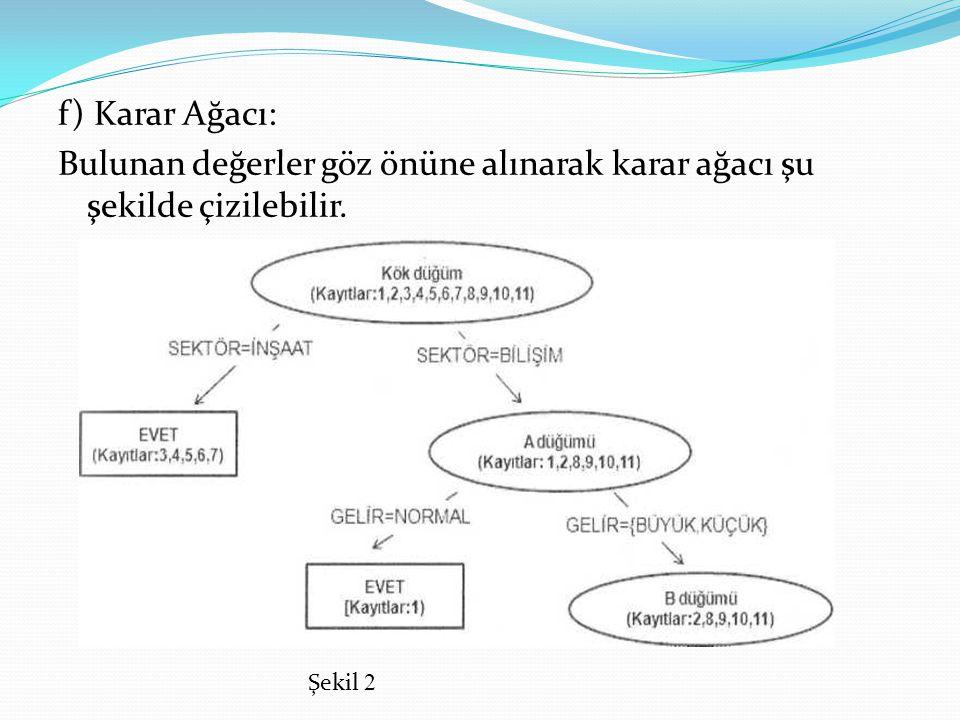 f) Karar Ağacı: Bulunan değerler göz önüne alınarak karar ağacı şu şekilde çizilebilir. Şekil 2