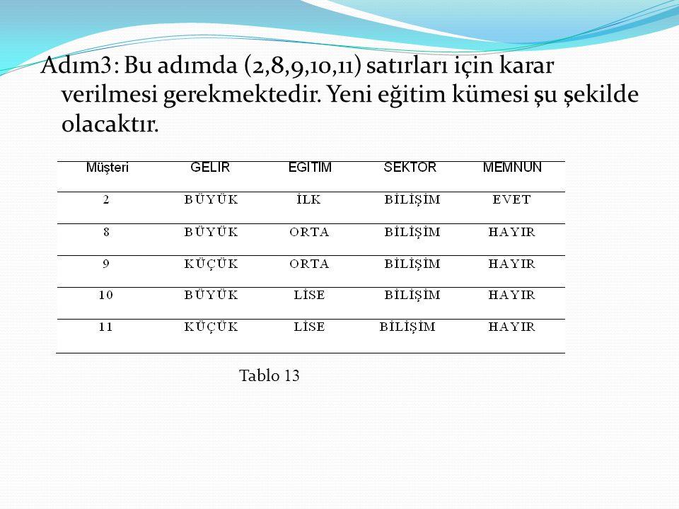 Adım 3 : Bu adımda (2,8,9,10,11) satırları için karar verilmesi gerekmektedir. Yeni eğitim kümesi şu şekilde olacaktır. Tablo 13
