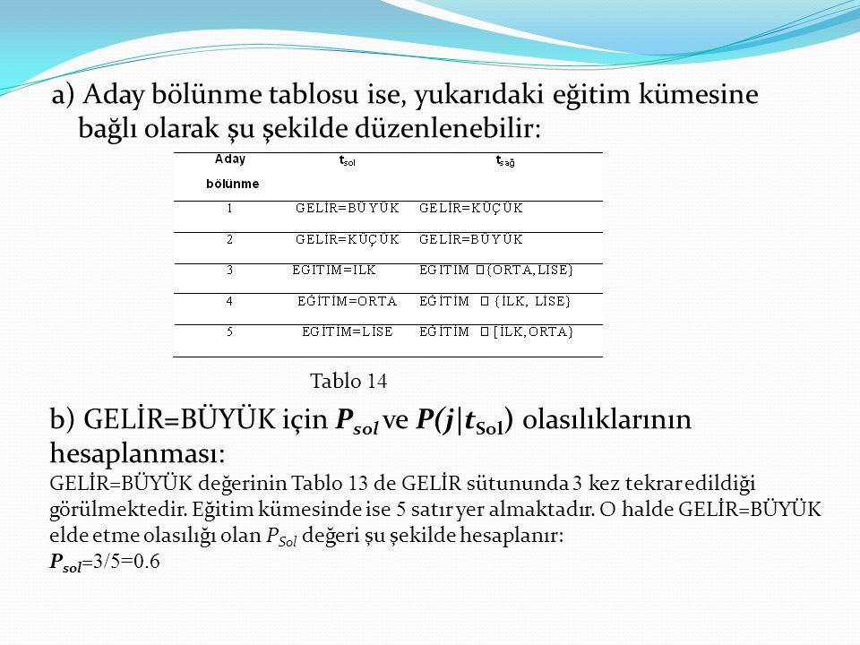 a) Aday bölünme tablosu ise, yukarıdaki eğitim kümesine bağlı olarak şu şekilde düzenlenebilir: Tablo 14 b) GELİR=BÜYÜK için P sol ve P(j t Sol ) olas