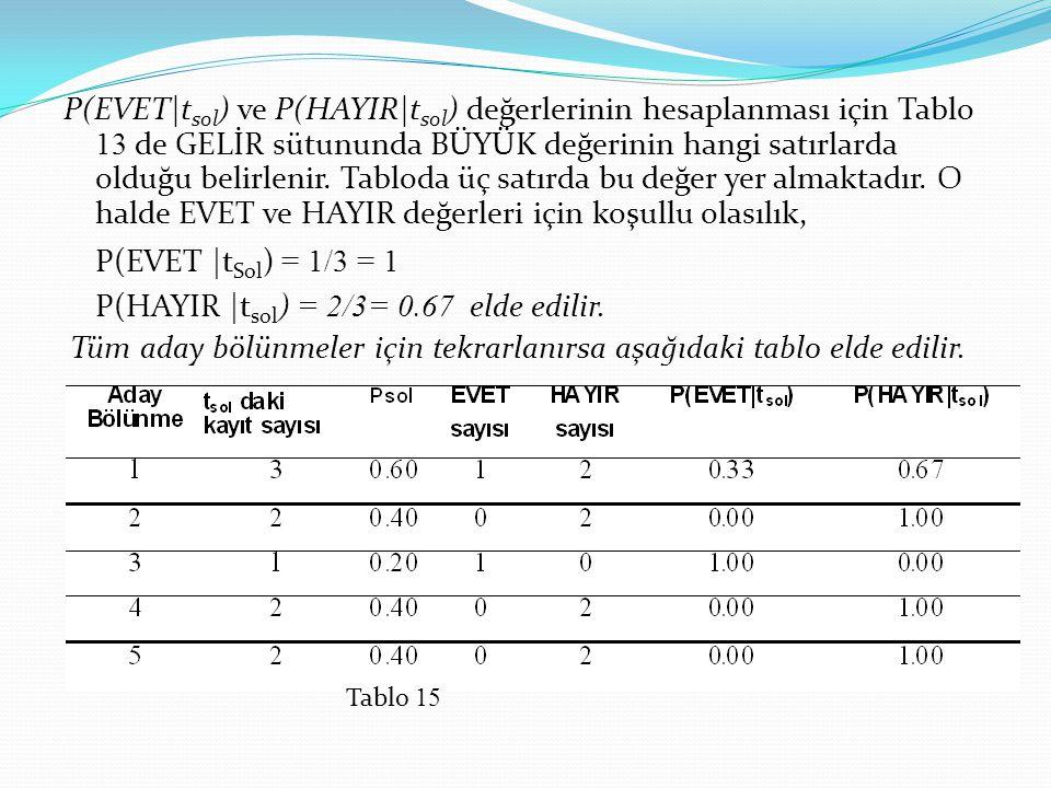 P(EVET t sol ) ve P(HAYIR t sol ) değerlerinin hesaplanması için Tablo 13 de GELİR sütununda BÜYÜK değerinin hangi satırlarda olduğu belirlenir. Tablo