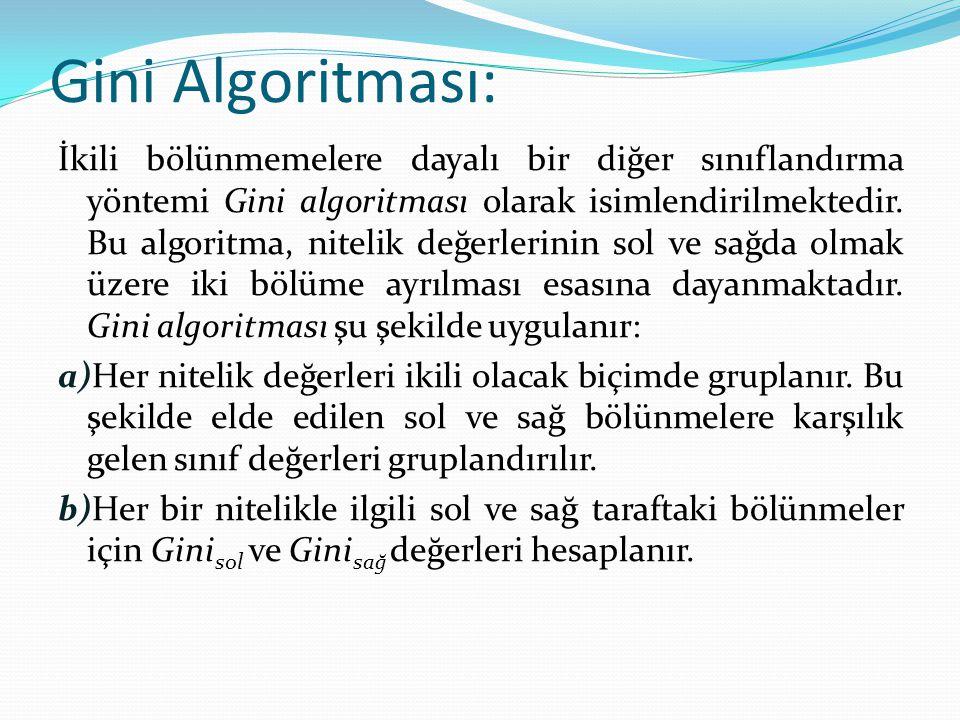 Gini Algoritması: İkili bölünmemelere dayalı bir diğer sınıflandırma yöntemi Gini algoritması olarak isimlendirilmektedir. Bu algoritma, nitelik değer