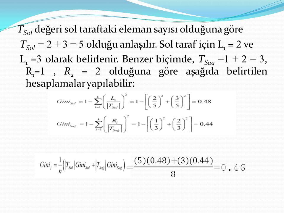 T Sol değeri sol taraftaki eleman sayısı olduğuna göre T Sol = 2 + 3 = 5 olduğu anlaşılır. Sol taraf için L 1 = 2 ve L 1 = 3 olarak belirlenir. Benzer