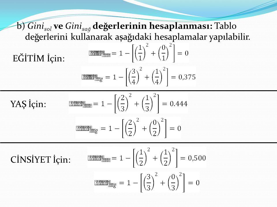 b) Gini sol ve Gini sağ değerlerinin hesaplanması: Tablo değerlerini kullanarak aşağıdaki hesaplamalar yapılabilir. YAŞ İçin: CİNSİYET İçin: EĞİTİM İç