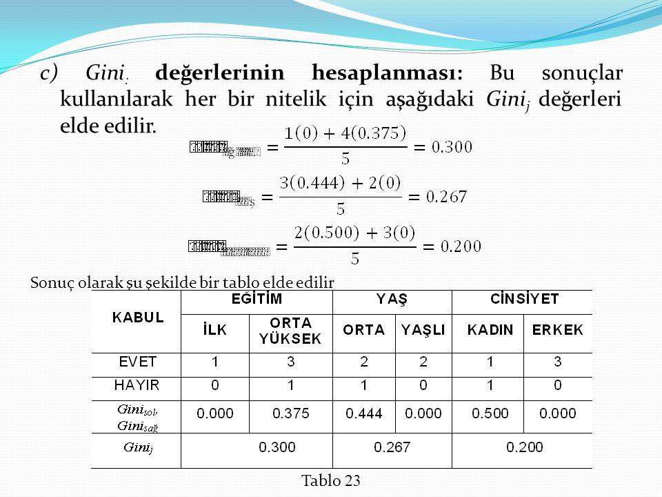 c) Gini : değerlerinin hesaplanması: Bu sonuçlar kullanılarak her bir nitelik için aşağıdaki Gini j değerleri elde edilir. Sonuç olarak şu şekilde bir