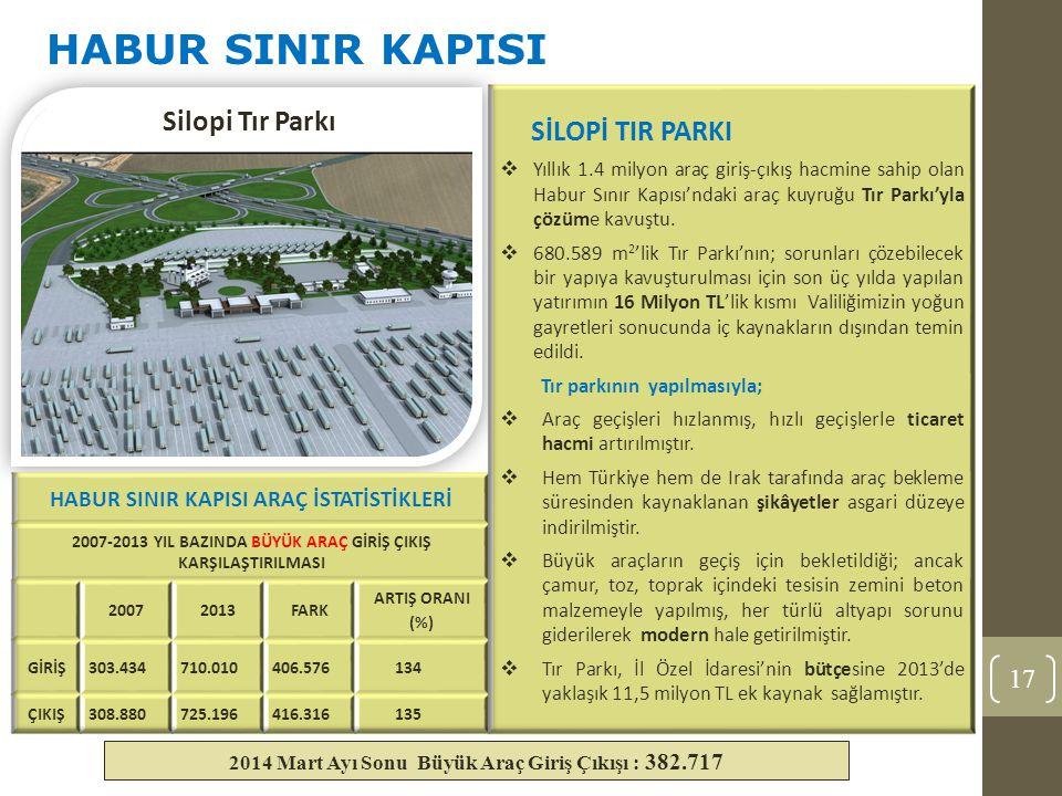 17 HABUR SINIR KAPISI Silopi Tır Parkı 2014 Mart Ayı Sonu Büyük Araç Giriş Çıkışı : 382.717