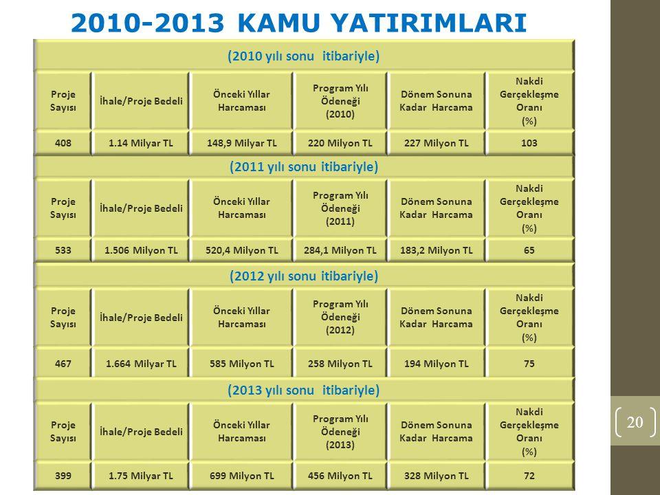 20 2010-2013 KAMU YATIRIMLARI