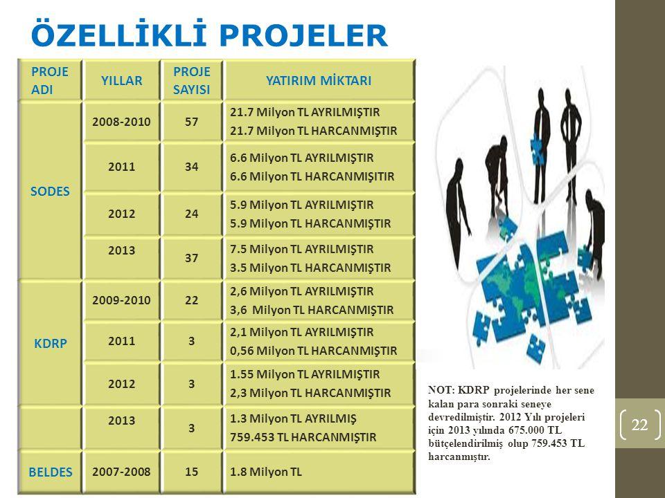 22 ÖZELLİKLİ PROJELER NOT: KDRP projelerinde her sene kalan para sonraki seneye devredilmiştir.