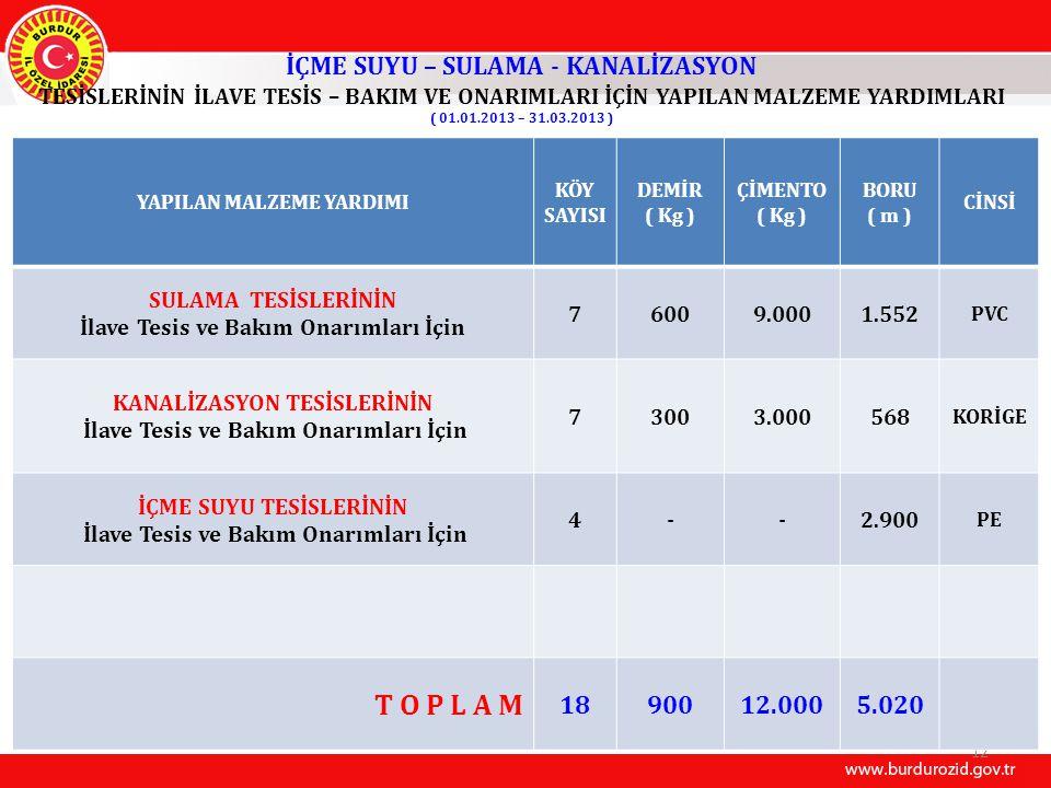 İÇME SUYU – SULAMA - KANALİZASYON TESİSLERİNİN İLAVE TESİS – BAKIM VE ONARIMLARI İÇİN YAPILAN MALZEME YARDIMLARI ( 01.01.2013 – 31.03.2013 ) 12 YAPILAN MALZEME YARDIMI KÖY SAYISI DEMİR ( Kg ) ÇİMENTO ( Kg ) BORU ( m ) CİNSİ SULAMA TESİSLERİNİN İlave Tesis ve Bakım Onarımları İçin 76009.0001.552 PVC KANALİZASYON TESİSLERİNİN İlave Tesis ve Bakım Onarımları İçin 73003.000568 KORİGE İÇME SUYU TESİSLERİNİN İlave Tesis ve Bakım Onarımları İçin 4--2.900 PE T O P L A M 1890012.0005.020