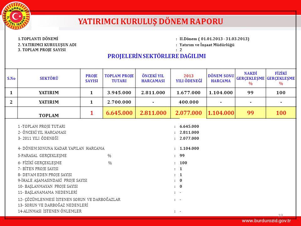 YATIRIMCI KURULUŞ DÖNEM RAPORU 1.TOPLANTI DÖNEMİ:II.Dönem ( 01.01.2013 - 31.03.2013) 2.