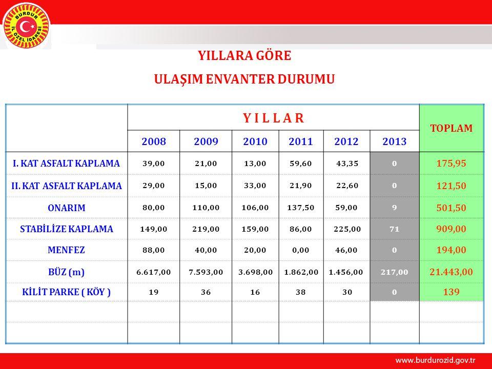 YILLARA GÖRE ULAŞIM ENVANTER DURUMU Y I L L A R TOPLAM 200820092010201120122013 I.
