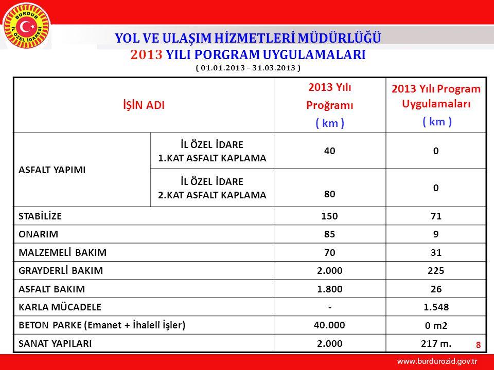 İŞİN ADI 2013 Yılı Proğramı ( km ) 2013 Yılı Program Uygulamaları ( km ) ASFALT YAPIMI İL ÖZEL İDARE 1.KAT ASFALT KAPLAMA 400 İL ÖZEL İDARE 2.KAT ASFALT KAPLAMA 80 0 STABİLİZE150 71 ONARIM85 9 MALZEMELİ BAKIM70 31 GRAYDERLİ BAKIM2.000 225 ASFALT BAKIM1.800 26 KARLA MÜCADELE- 1.548 BETON PARKE (Emanet + İhaleli İşler)40.000 0 m2 SANAT YAPILARI2.000 217 m.