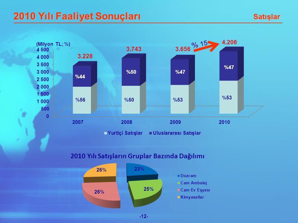 -12- 3.228 3.6563.743 4.206 (Milyon TL; %) 2010 Yılı Faaliyet Sonuçları Satışlar % 15