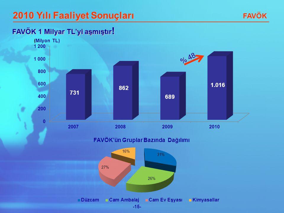 -15- (Milyon TL) 2010 Yılı Faaliyet Sonuçları FAVÖK FAVÖK 1 Milyar TL'yi aşmıştır ! % 48