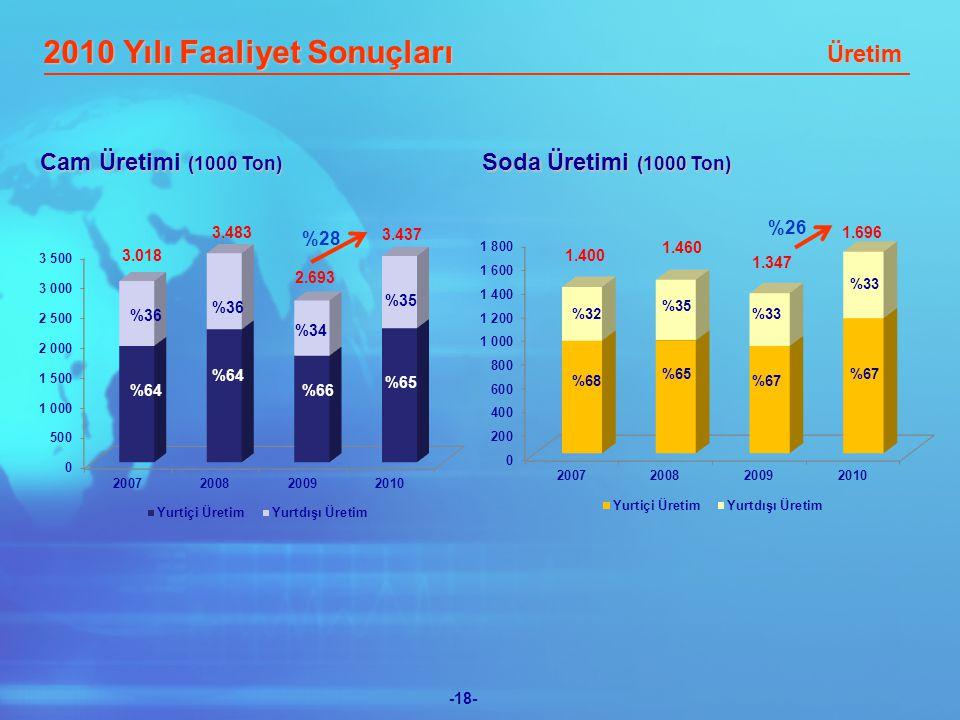 -18- Cam Üretimi (1000 Ton) Soda Üretimi (1000 Ton) %64 %36 %64 %34 %66 %35 %65 3.018 1.460 1.696 1.347 %28 %26 2010 Yılı Faaliyet Sonuçları Üretim %68 %32 %65 %35 %33 %67 %33 %67 1.400 2.693
