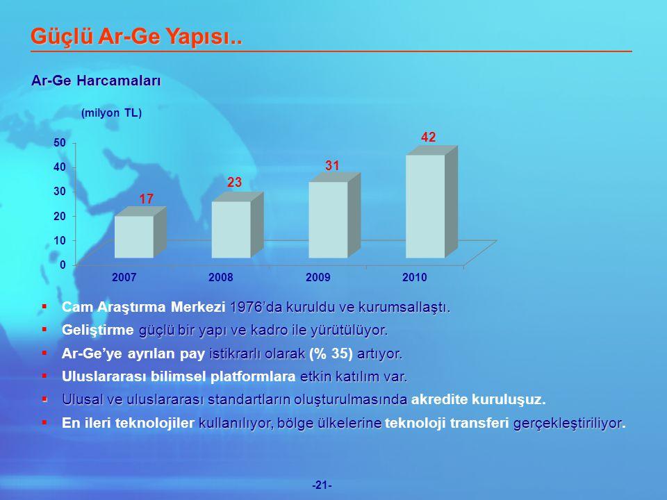 -21- Güçlü Ar-Ge Yapısı.. Ar-Ge Harcamaları  1976'da kuruldu ve kurumsallaştı.
