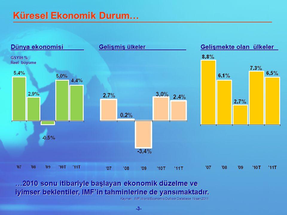 -4-  Gelişmiş ekonomilerin yüksek kamu borcu ve uygulanan gevşek para politikalarının yarattığı enflasyonist ve kırılgan ortam  Avrupa'da ülke borçlarının yeniden yapılandırılması durumunda tüm Avrupa ülkelerine getireceği ek maliyetler  Ortadoğu'daki gelişmelerin petrol/emtia fiyatları üzerindeki etkileri  Japonya felaketinin dünya ekonomisi üzerindeki olumsuz etkisi Küresel Ekonomik Durum… Yine de, küresel büyümenin 2011 yılında, 2010'a göre bir miktar yavaşlasa da devam etmesi beklenmektedir.
